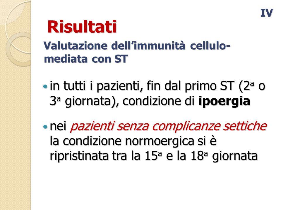Risultati in tutti i pazienti, fin dal primo ST (2 a o 3 a giornata), condizione di ipoergia in tutti i pazienti, fin dal primo ST (2 a o 3 a giornata), condizione di ipoergia nei pazienti senza complicanze settiche la condizione normoergica si è ripristinata tra la 15 a e la 18 a giornata nei pazienti senza complicanze settiche la condizione normoergica si è ripristinata tra la 15 a e la 18 a giornata IV Valutazione dell'immunità cellulo- mediata con ST