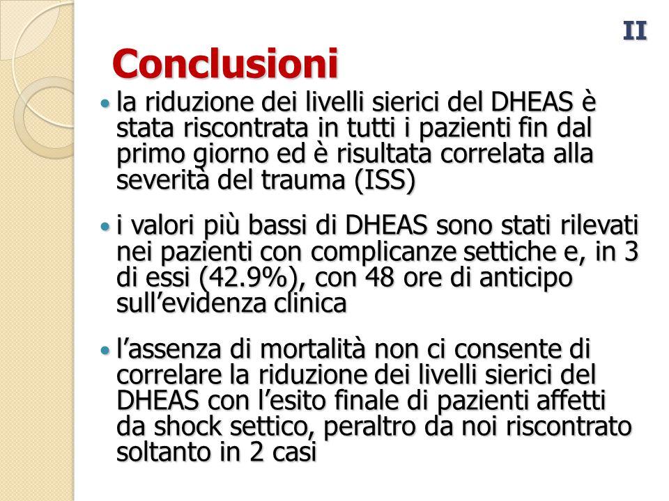 Conclusioni la riduzione dei livelli sierici del DHEAS è stata riscontrata in tutti i pazienti fin dal primo giorno ed è risultata correlata alla severità del trauma (ISS) la riduzione dei livelli sierici del DHEAS è stata riscontrata in tutti i pazienti fin dal primo giorno ed è risultata correlata alla severità del trauma (ISS) i valori più bassi di DHEAS sono stati rilevati nei pazienti con complicanze settiche e, in 3 di essi (42.9%), con 48 ore di anticipo sull'evidenza clinica i valori più bassi di DHEAS sono stati rilevati nei pazienti con complicanze settiche e, in 3 di essi (42.9%), con 48 ore di anticipo sull'evidenza clinica l'assenza di mortalità non ci consente di correlare la riduzione dei livelli sierici del DHEAS con l'esito finale di pazienti affetti da shock settico, peraltro da noi riscontrato soltanto in 2 casi l'assenza di mortalità non ci consente di correlare la riduzione dei livelli sierici del DHEAS con l'esito finale di pazienti affetti da shock settico, peraltro da noi riscontrato soltanto in 2 casi II