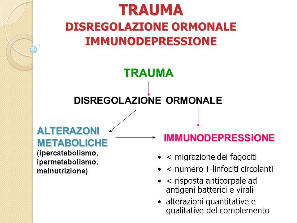 TRAUMA DISREGOLAZIONE ORMONALE IMMUNODEPRESSIONE < migrazione dei fagociti < numero T-linfociti circolanti < risposta anticorpale ad antigeni batterici e virali alterazioni quantitative e qualitative del complemento TRAUMA DISREGOLAZIONE ORMONALE IMMUNODEPRESSIONE ALTERAZONI METABOLICHE (ipercatabolismo, ipermetabolismo, malnutrizione)
