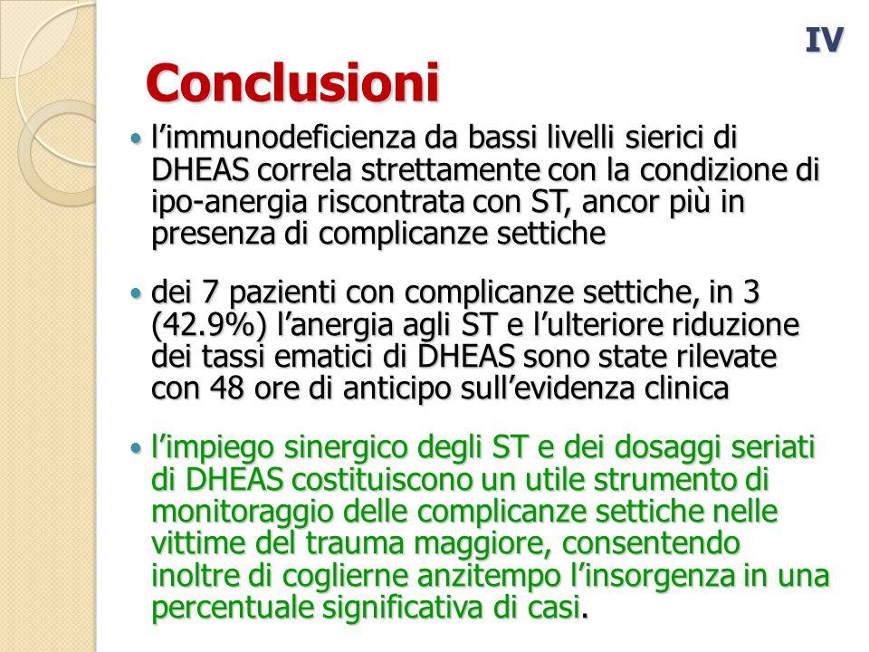 Conclusioni l'immunodeficienza da bassi livelli sierici di DHEAS correla strettamente con la condizione di ipo-anergia riscontrata con ST, ancor più in presenza di complicanze settiche l'immunodeficienza da bassi livelli sierici di DHEAS correla strettamente con la condizione di ipo-anergia riscontrata con ST, ancor più in presenza di complicanze settiche dei 7 pazienti con complicanze settiche, in 3 (42.9%) l'anergia agli ST e l'ulteriore riduzione dei tassi ematici di DHEAS sono state rilevate con 48 ore di anticipo sull'evidenza clinica dei 7 pazienti con complicanze settiche, in 3 (42.9%) l'anergia agli ST e l'ulteriore riduzione dei tassi ematici di DHEAS sono state rilevate con 48 ore di anticipo sull'evidenza clinica l'impiego sinergico degli ST e dei dosaggi seriati di DHEAS costituiscono un utile strumento di monitoraggio delle complicanze settiche nelle vittime del trauma maggiore, consentendo inoltre di coglierne anzitempo l'insorgenza in una percentuale significativa di casi.