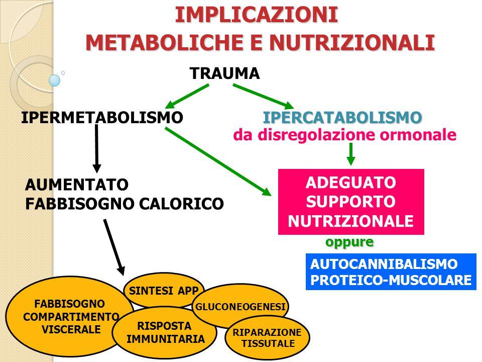 IMPLICAZIONI METABOLICHE E NUTRIZIONALI METABOLICHE E NUTRIZIONALI TRAUMA IPERMETABOLISMO IPERCATABOLISMO da disregolazione ormonale AUMENTATO FABBISOGNO CALORICO ADEGUATO SUPPORTO NUTRIZIONALE oppure AUTOCANNIBALISMO PROTEICO-MUSCOLARE FABBISOGNO COMPARTIMENTO VISCERALE SINTESI APP RISPOSTA IMMUNITARIA GLUCONEOGENESI RIPARAZIONE TISSUTALE