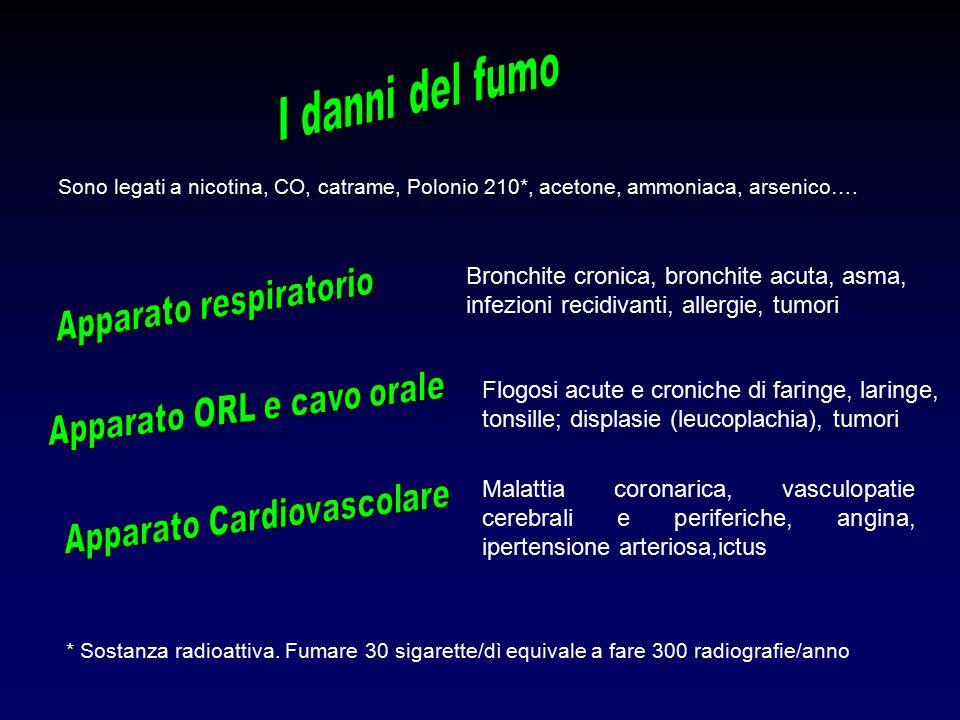 Bronchite cronica, bronchite acuta, asma, infezioni recidivanti, allergie, tumori Flogosi acute e croniche di faringe, laringe, tonsille; displasie (leucoplachia), tumori Malattia coronarica, vasculopatie cerebrali e periferiche, angina, ipertensione arteriosa,ictus Sono legati a nicotina, CO, catrame, Polonio 210*, acetone, ammoniaca, arsenico….