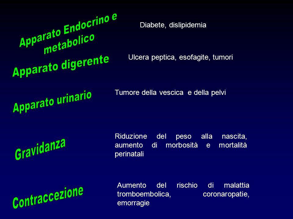 Tumore della vescica e della pelvi Riduzione del peso alla nascita, aumento di morbosità e mortalità perinatali Aumento del rischio di malattia tromboembolica, coronaropatie, emorragie Diabete, dislipidemia Ulcera peptica, esofagite, tumori