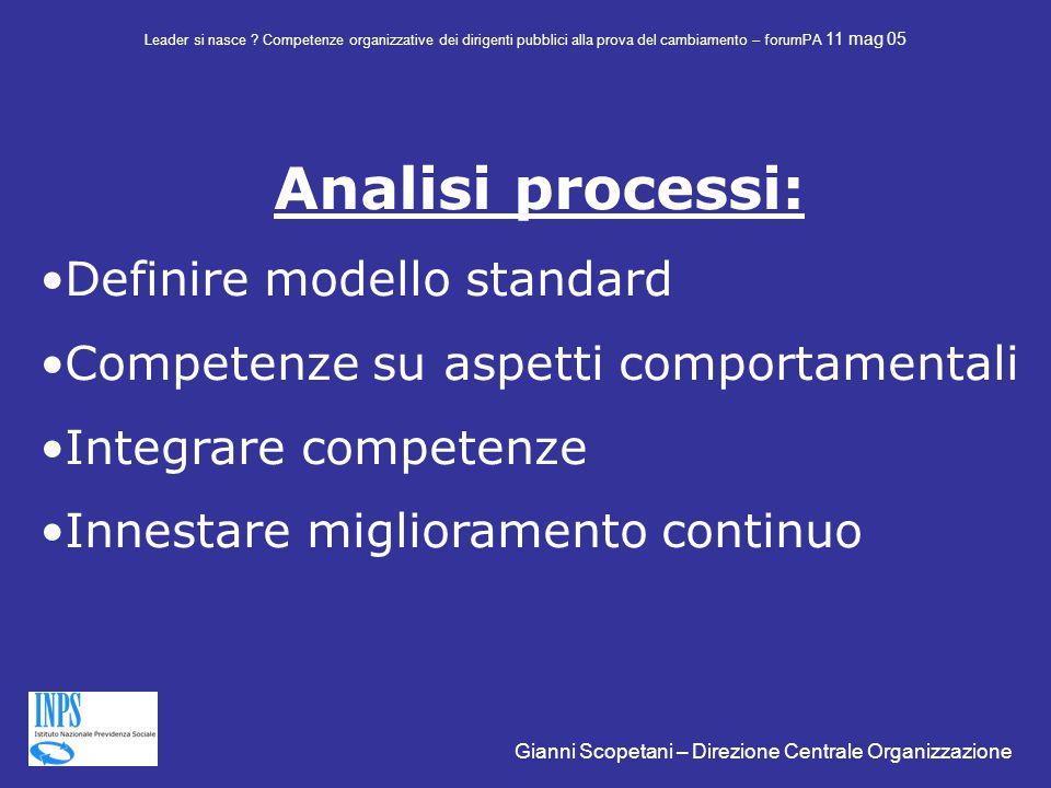 Analisi processi: Definire modello standard Competenze su aspetti comportamentali Integrare competenze Innestare miglioramento continuo Leader si nasce .