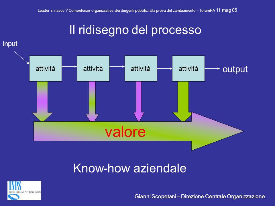 attività input output valore Leader si nasce .