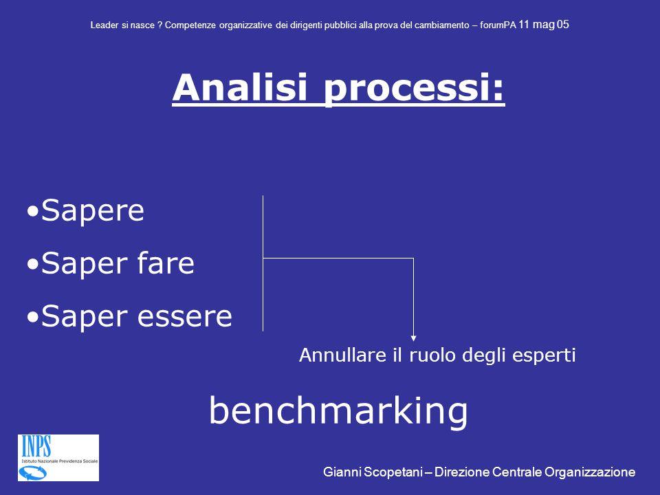 Analisi processi: Sapere Saper fare Saper essere Annullare il ruolo degli esperti benchmarking Leader si nasce .