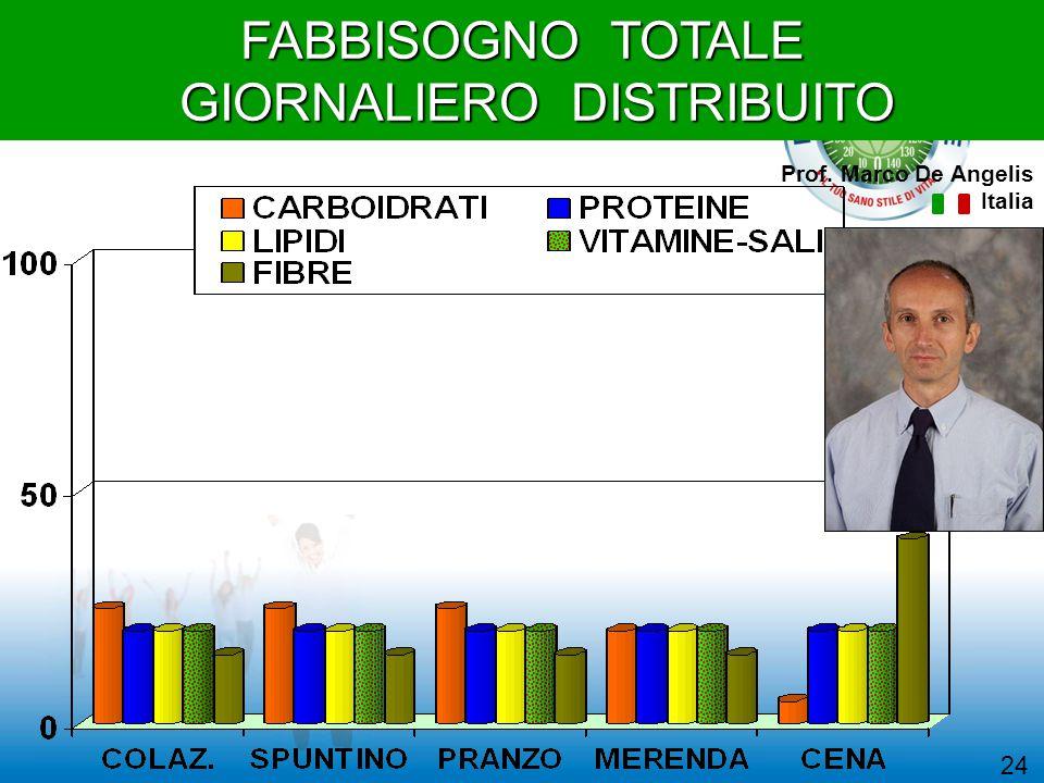 FABBISOGNO TOTALE GIORNALIERO DISTRIBUITO GIORNALIERO DISTRIBUITO Prof. Marco De Angelis Italia 24