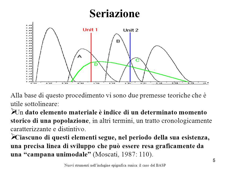 5 Seriazione Nuovi strumenti nell'indagine epigrafica runica: il caso del BASP Alla base di questo procedimento vi sono due premesse teoriche che è ut