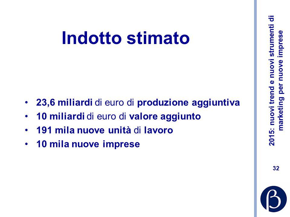 2015: nuovi trend e nuovi strumenti di marketing per nuove imprese 31 I numeri 147 PARTECIPANTI UFFICIALI CONFERMATI, ITALIA COMPRESA 1,1 MILIONI DI M