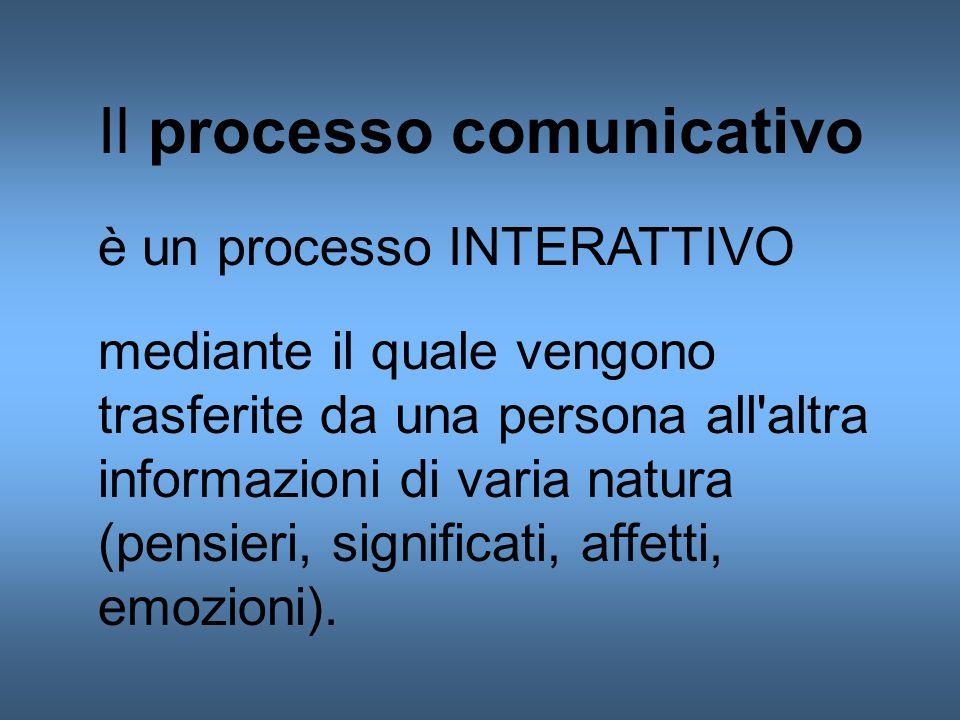 Il processo comunicativo è un processo INTERATTIVO mediante il quale vengono trasferite da una persona all altra informazioni di varia natura (pensieri, significati, affetti, emozioni).
