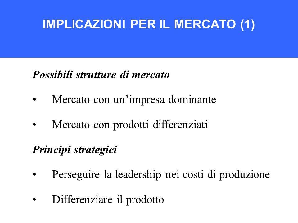IMPLICAZIONI PER IL MERCATO (1) Possibili strutture di mercato Mercato con un'impresa dominante Mercato con prodotti differenziati Principi strategici Perseguire la leadership nei costi di produzione Differenziare il prodotto