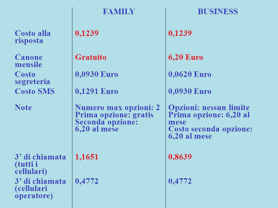 FAMILYBUSINESS Costo alla risposta 0,1239 Canone mensile Gratuito6,20 Euro Costo segreteria 0,0930 Euro0,0620 Euro Costo SMS0,1291 Euro0,0930 Euro Note Numero max opzioni: 2 Prima opzione: gratis Seconda opzione: 6,20 al mese Opzioni: nessun limite Prima opzione: 6,20 al mese Costo seconda opzione: 6,20 al mese 3' di chiamata (tutti i cellulari) 1,16510,8639 3' di chiamata (cellulari operatore) 0,4772