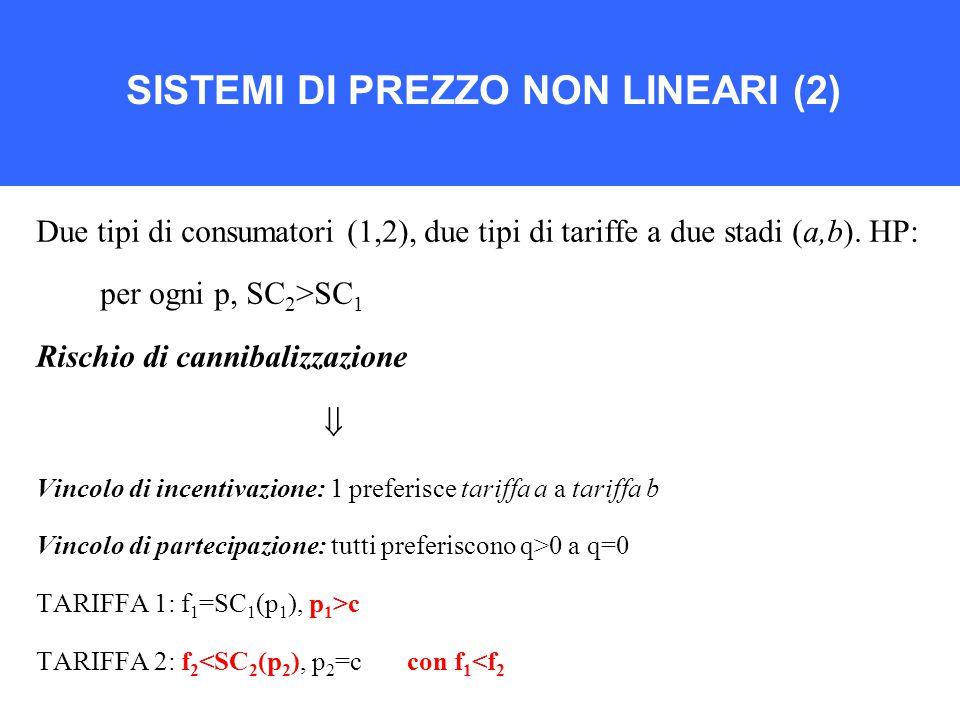 SISTEMI DI PREZZO NON LINEARI (2) Due tipi di consumatori (1,2), due tipi di tariffe a due stadi (a,b).