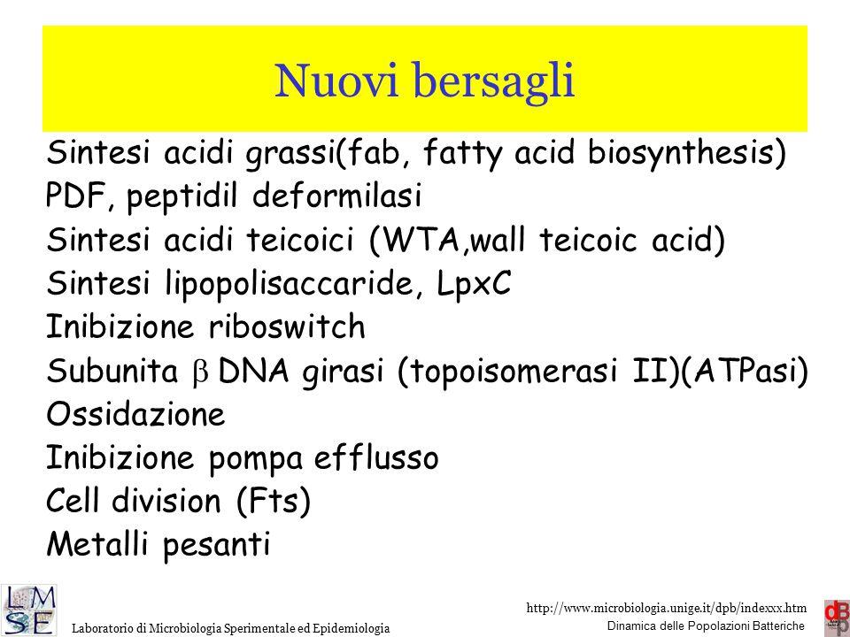 http://www.microbiologia.unige.it/dpb/indexxx.htm Dinamica delle Popolazioni Batteriche Laboratorio di Microbiologia Sperimentale ed Epidemiologia Nuovi bersagli Sintesi acidi grassi(fab, fatty acid biosynthesis) PDF, peptidil deformilasi Sintesi acidi teicoici (WTA,wall teicoic acid) Sintesi lipopolisaccaride, LpxC Inibizione riboswitch Subunita  DNA girasi (topoisomerasi II)(ATPasi) Ossidazione Inibizione pompa efflusso Cell division (Fts) Metalli pesanti