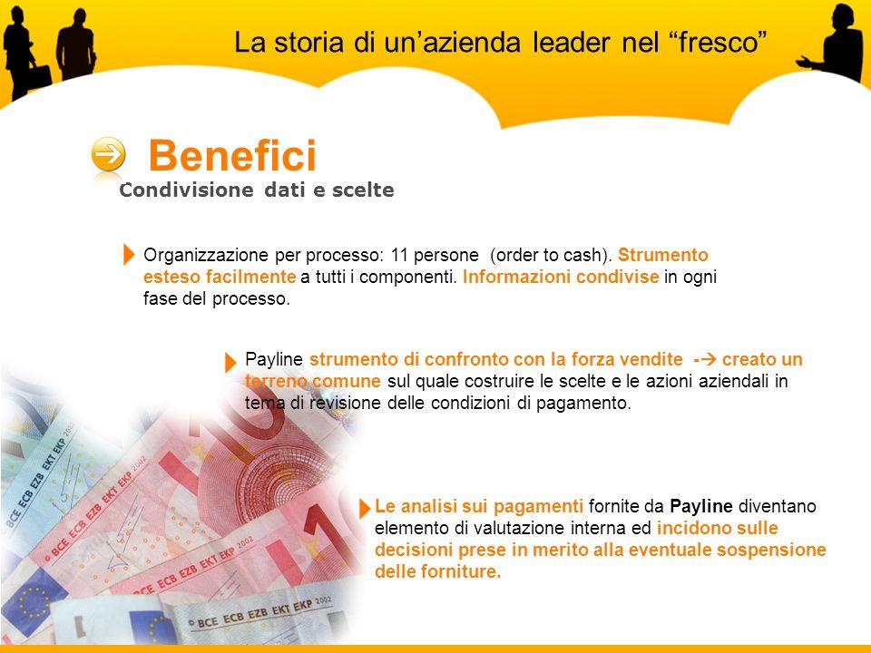 Condivisione dati e scelte Organizzazione per processo: 11 persone (order to cash).