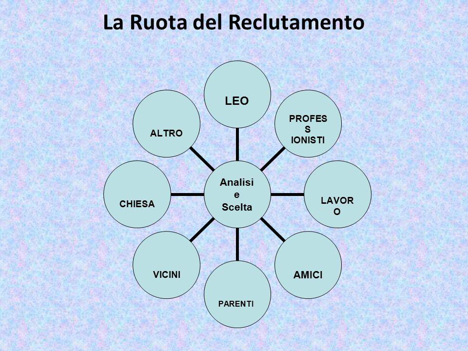 La Ruota del Reclutamento Analisi e Scelta LEO PROFESS IONISTILAVOROAMICIPARENTIVICINICHIESAALTRO