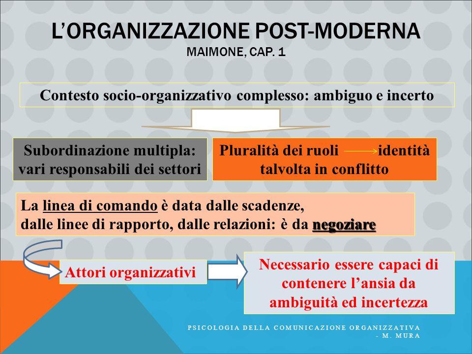 L'ORGANIZZAZIONE POST-MODERNA MAIMONE, CAP. 1 PSICOLOGIA DELLA COMUNICAZIONE ORGANIZZATIVA - M. MURA Necessario essere capaci di contenere l'ansia da