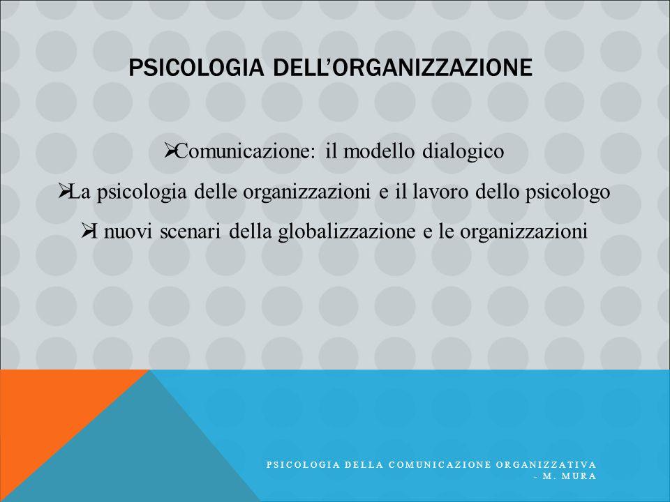 PSICOLOGIA DELL'ORGANIZZAZIONE PSICOLOGIA DELLA COMUNICAZIONE ORGANIZZATIVA - M. MURA  Comunicazione: il modello dialogico  La psicologia delle orga