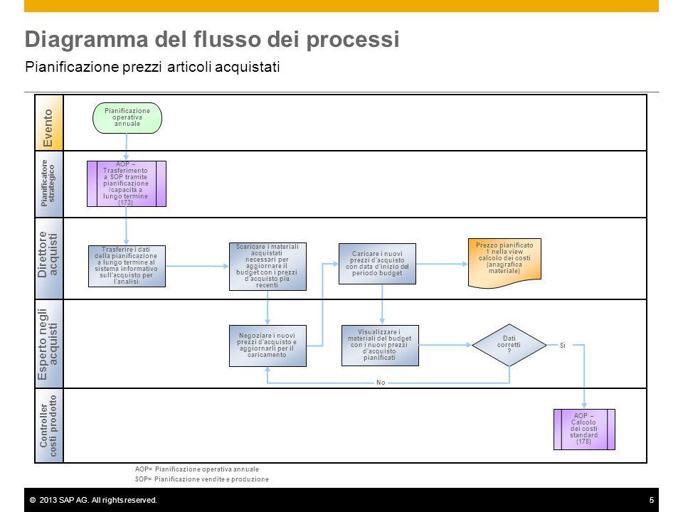 ©2013 SAP AG. All rights reserved.5 Diagramma del flusso dei processi Pianificazione prezzi articoli acquistati Direttore acquisti Pianificatore strat