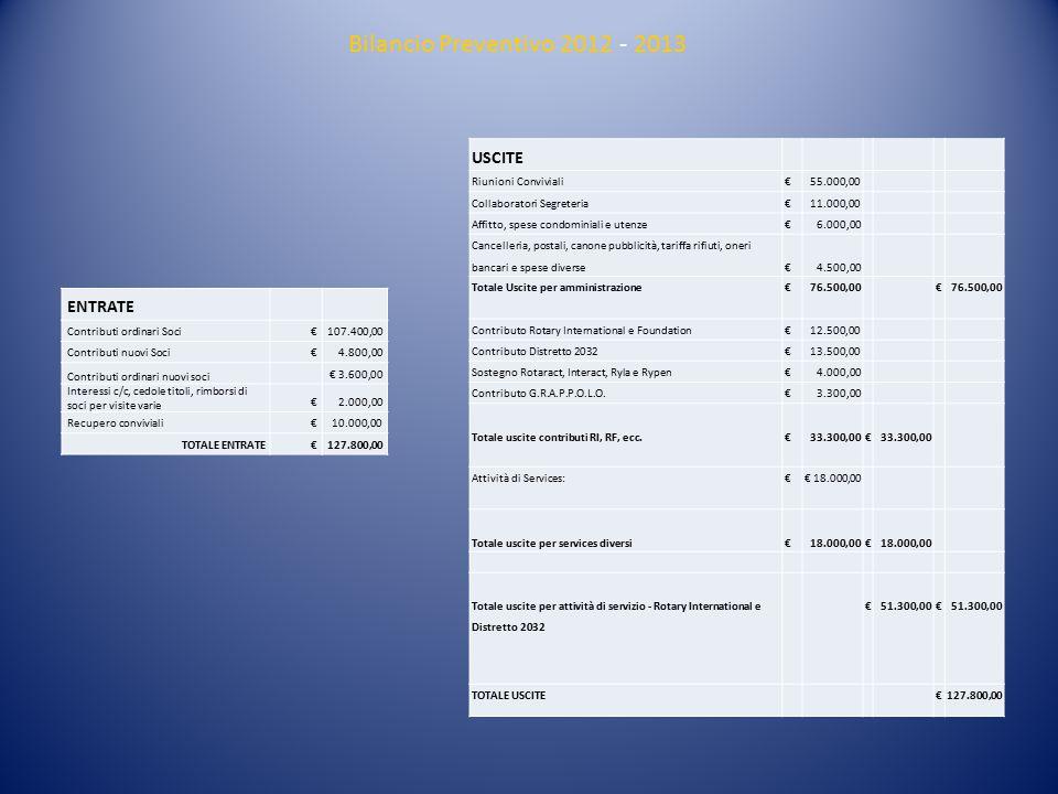 ENTRATE CONTRIBUTI ORDINARI SOCI€ 107.400 CONTRIBUTI NUOVI SOCI€ 4.800 CONTRIBUTI ORDINARI NUOVI SOCI€ 3.600 INTERESSI C/C, CEDOLE ED ENTRATE VARIE€ 2.000 RECUPERI CONVIVIALI€ 10.000 TOTALE ENTRATE € 127.800 USCITE RIUNIONI CONVIVIALI€ 55.000 SPESE SEGRETERIA ED AMMINISTRAZIONE€ 21.500 CONTRIBUTI R.I., R.F.