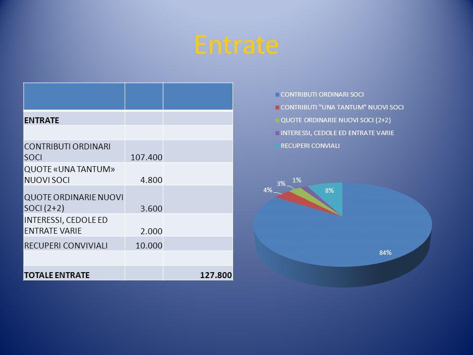 Uscite USCITE RIUNIONI CONVIVIALI55.000 SEGRETERIA ED AMMINISTRAZIONE21.500 CONTRIBUTI R.I., R.F.