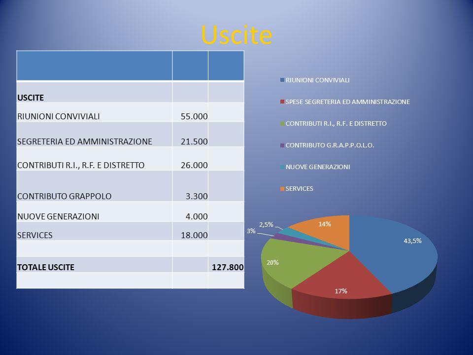 Uscite USCITE RIUNIONI CONVIVIALI55.000 SEGRETERIA ED AMMINISTRAZIONE21.500 CONTRIBUTI R.I., R.F. E DISTRETTO26.000 CONTRIBUTO GRAPPOLO3.300 NUOVE GEN