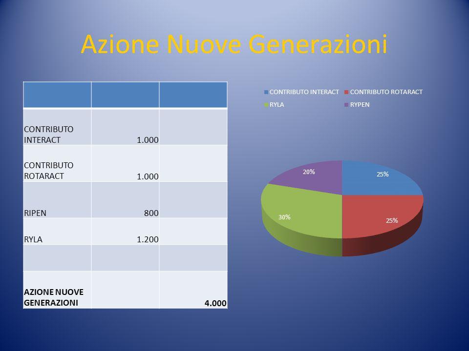 Azione Nuove Generazioni CONTRIBUTO INTERACT1.000 CONTRIBUTO ROTARACT1.000 RIPEN800 RYLA1.200 AZIONE NUOVE GENERAZIONI4.000
