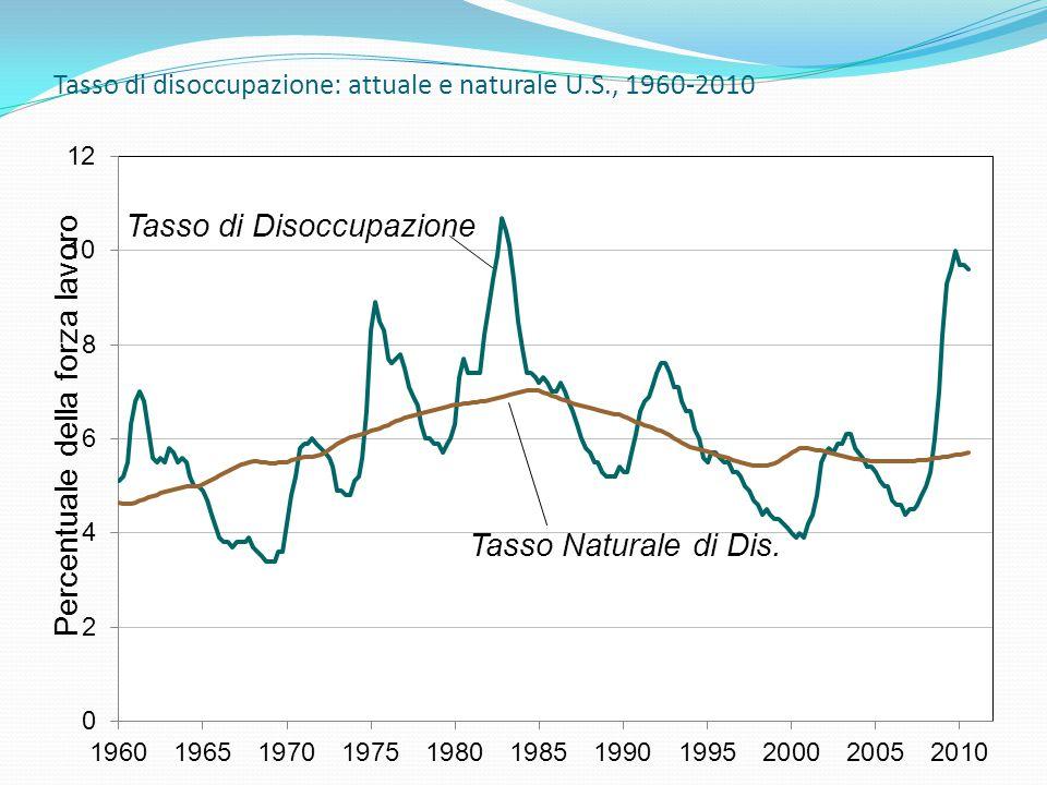 Tasso di disoccupazione: attuale e naturale U.S., 1960-2010 Percentuale della forza lavoro Tasso di Disoccupazione Tasso Naturale di Dis.