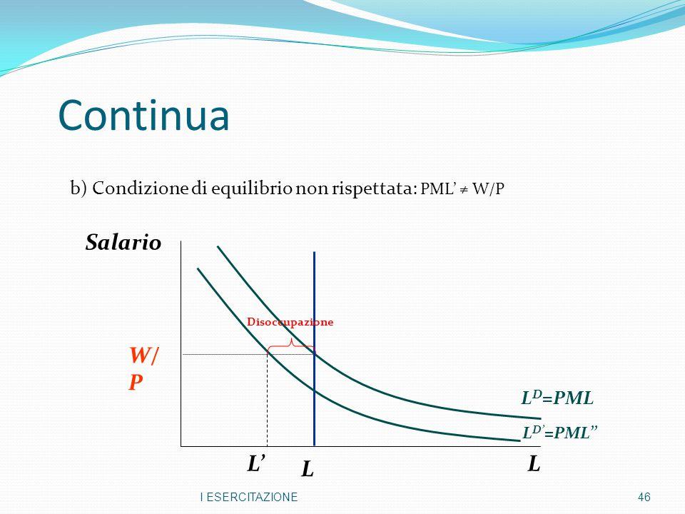 Continua b) Condizione di equilibrio non rispettata: PML' ≠ W/P I ESERCITAZIONE46 L Salario L D =PML W/ P L D' =PML'' L Disoccupazione L'