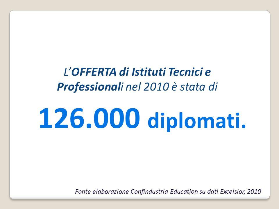L'OFFERTA di Istituti Tecnici e Professionali nel 2010 è stata di 126.000 diplomati.
