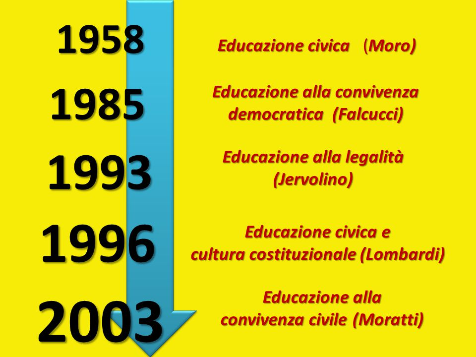 Educazione alla legalità (Jervolino) 1996 Educazione civica e cultura costituzionale (Lombardi) 2003 Educazione alla convivenza civile (Moratti) Educazione alla convivenza democratica (Falcucci) 1958 Educazione civica (Moro) 1985 1993