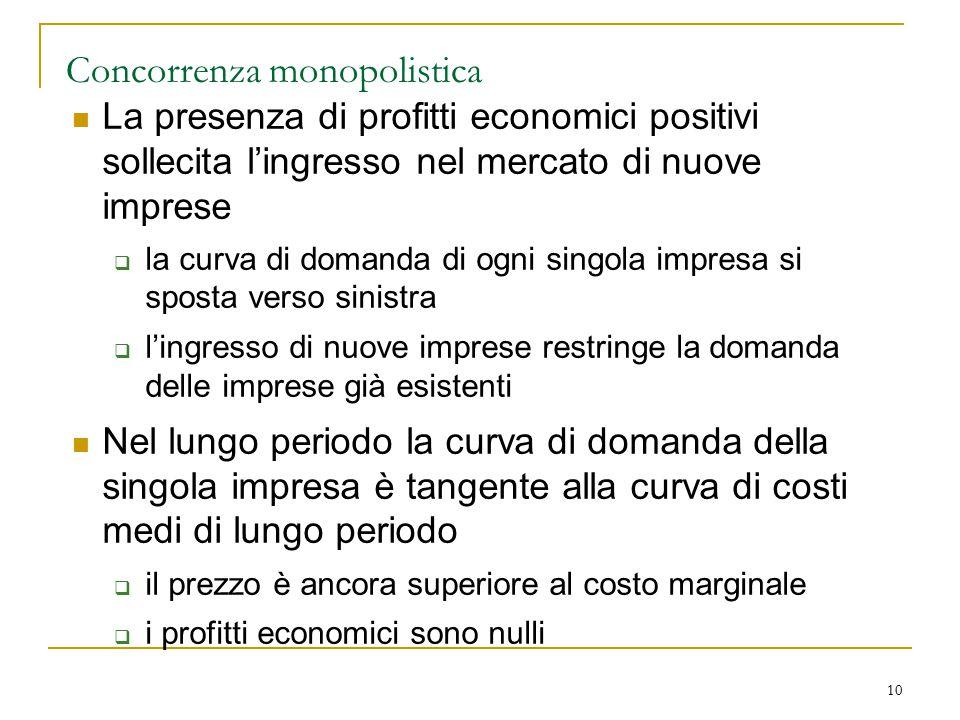 10 Concorrenza monopolistica La presenza di profitti economici positivi sollecita l'ingresso nel mercato di nuove imprese  la curva di domanda di ogn