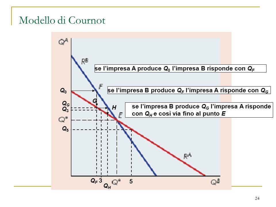 24 Modello di Cournot Q0Q0 3 Q3Q3 5 Q5Q5 QFQF G QGQG se l'impresa A produce Q 0 l'impresa B risponde con Q F se l'impresa B produce Q F l'impresa A ri