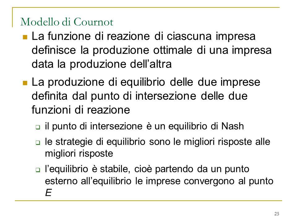 25 Modello di Cournot La funzione di reazione di ciascuna impresa definisce la produzione ottimale di una impresa data la produzione dell'altra La pro