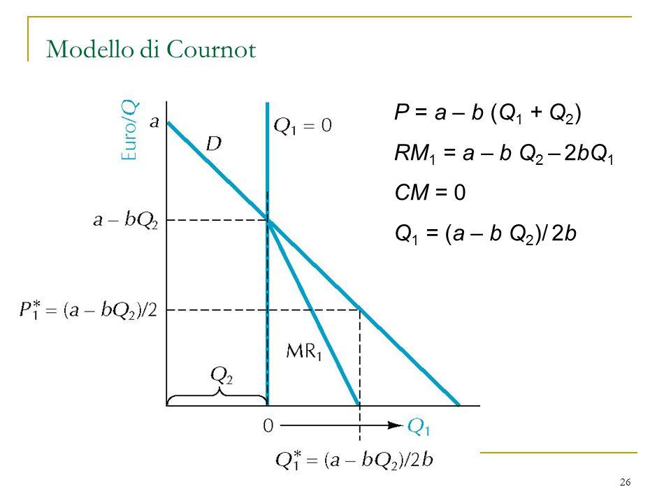 26 Modello di Cournot P = a – b (Q 1 + Q 2 ) RM 1 = a – b Q 2 – 2bQ 1 CM = 0 Q 1 = (a – b Q 2 )/ 2b