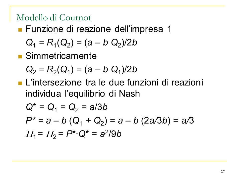 27 Modello di Cournot Funzione di reazione dell'impresa 1 Q 1 = R 1 (Q 2 ) = (a – b Q 2 )/2b Simmetricamente Q 2 = R 2 (Q 1 ) = (a – b Q 1 )/2b L'inte