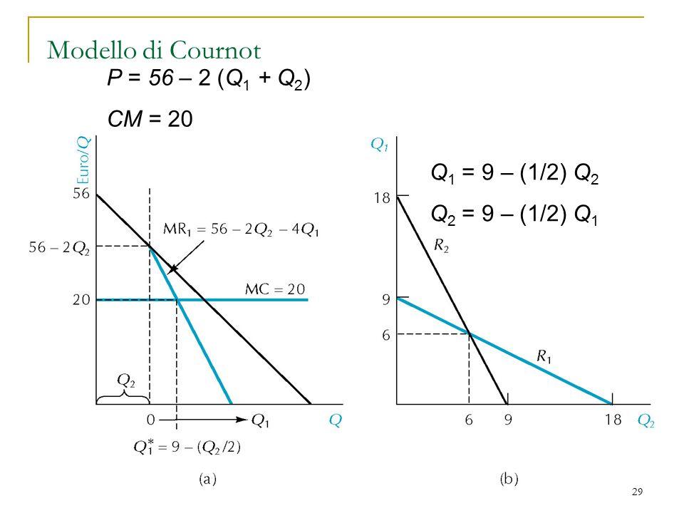 29 Modello di Cournot P = 56 – 2 (Q 1 + Q 2 ) CM = 20 Q 1 = 9 – (1/2) Q 2 Q 2 = 9 – (1/2) Q 1