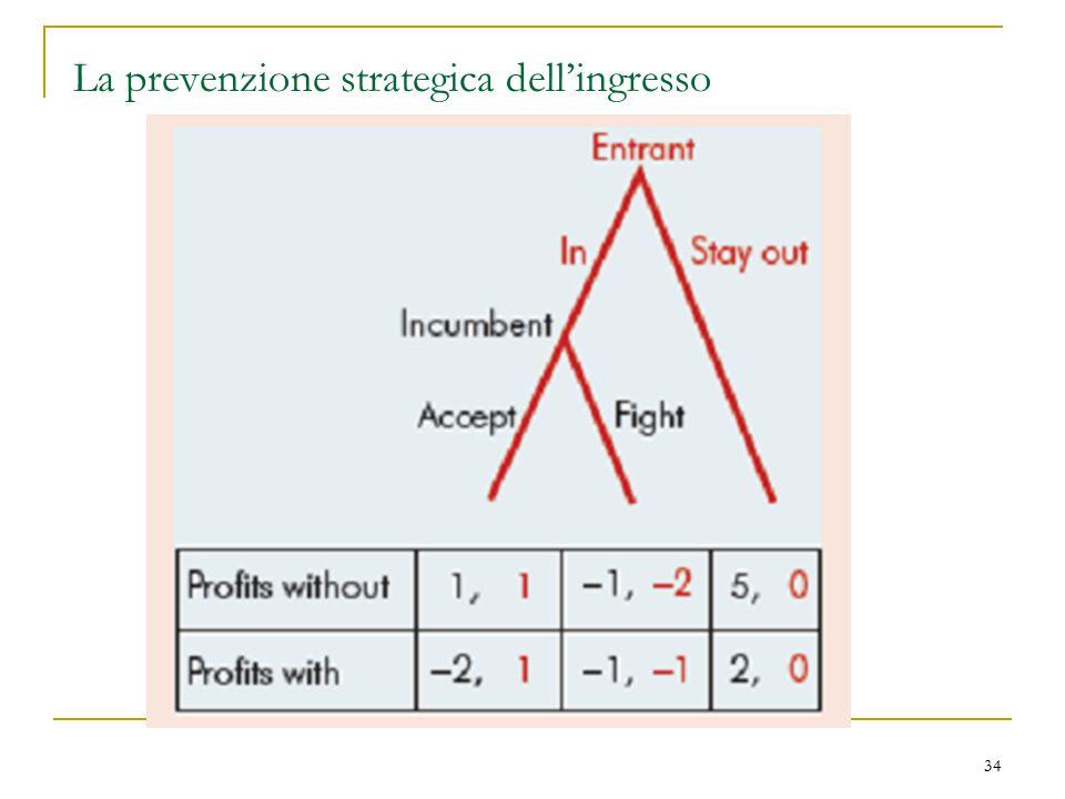 34 La prevenzione strategica dell'ingresso