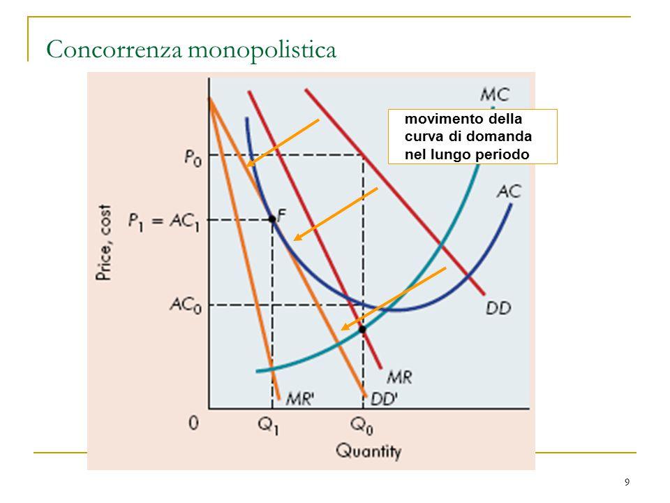 9 Concorrenza monopolistica movimento della curva di domanda nel lungo periodo