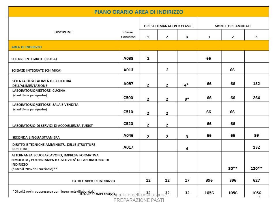 Operatore della ristorazione PREPARAZIONE PASTI 7 PIANO ORARIO AREA DI INDIRIZZO DISCIPLINE Classe Concorso ORE SETTIMANALI PER CLASSEMONTE ORE ANNUALE 123123 AREA DI INDIRIZZO SCIENZE INTEGRATE (FISICA) A038266 SCIEMZE INTEGRATE (CHIMICA) A013266 SCIENZA DEGLI ALIMENTI E CULTURA DELL ALIMENTAZIONE A057 224* 66 132 LABORATORIO/SETTORE CUCINA (classi divise per squadre) C500 228* 66 264 LABORATORIO/SETTORE SALA E VENDITA (classi divise per squadre) C510 22 66 LABORATORIO DI SERVIZI DI ACCOGLIENZA TURIST C520 22 66 SECONDA LINGUA STRANIERA A046 223 66 99 DIRITTO E TECNICHE AMMINISTR.