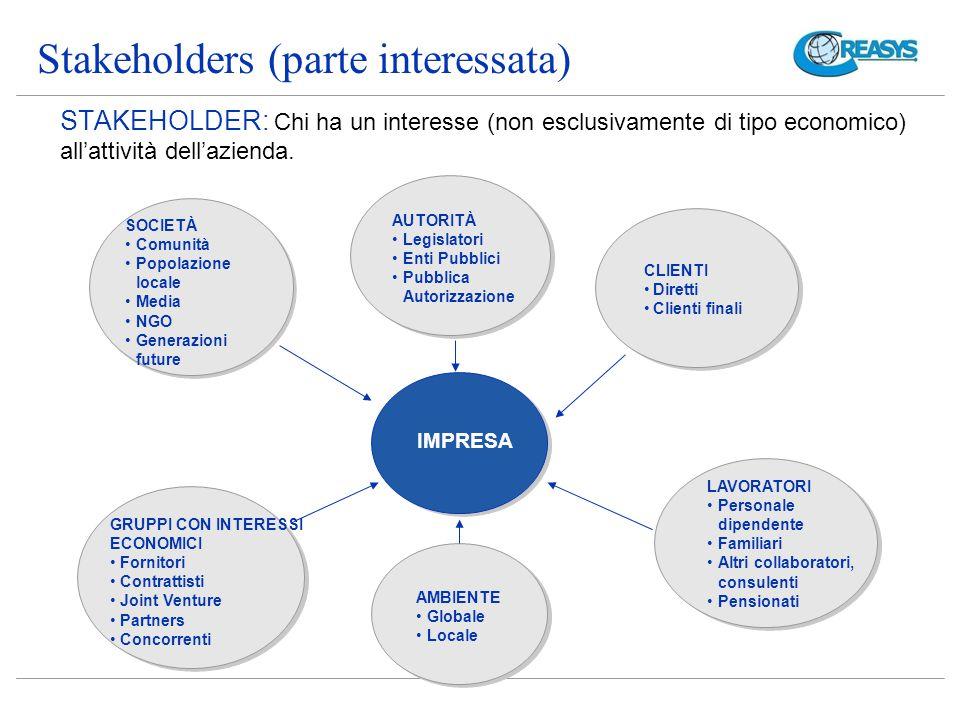 STAKEHOLDER: Chi ha un interesse (non esclusivamente di tipo economico) all'attività dell'azienda.