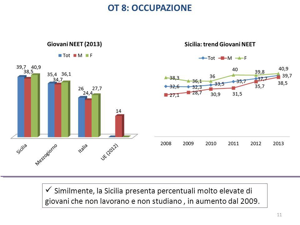 Similmente, la Sicilia presenta percentuali molto elevate di giovani che non lavorano e non studiano, in aumento dal 2009.