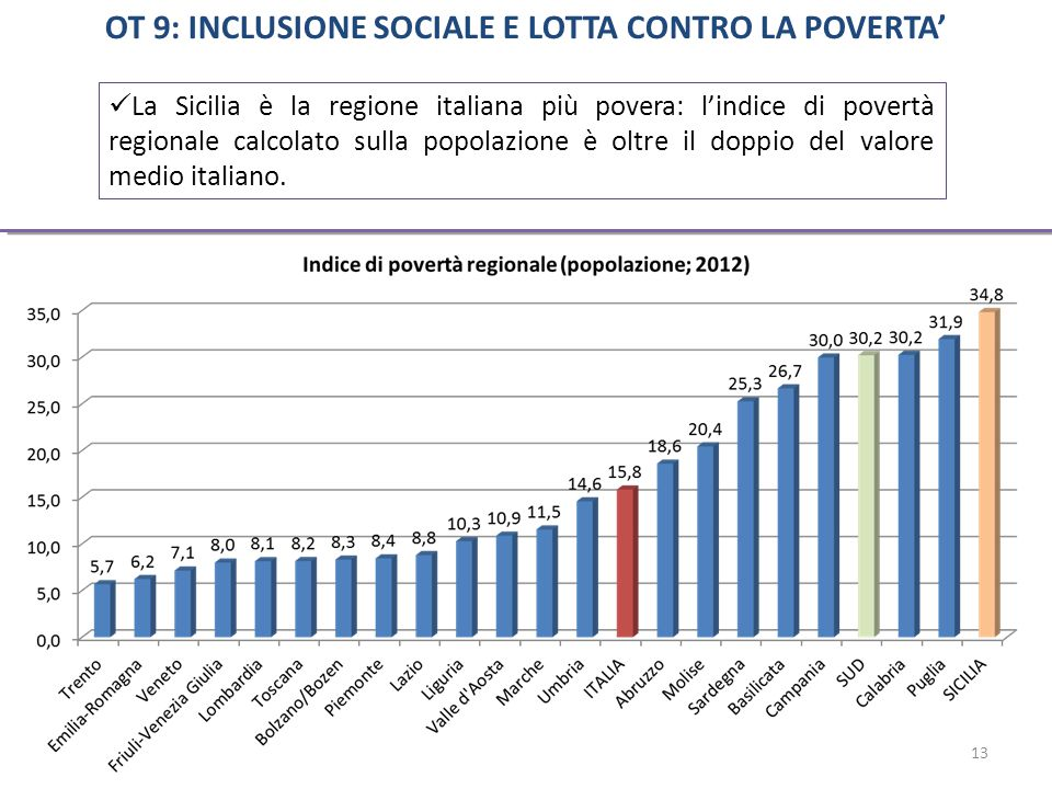 La Sicilia è la regione italiana più povera: l'indice di povertà regionale calcolato sulla popolazione è oltre il doppio del valore medio italiano.