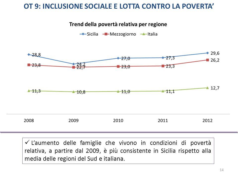 L'aumento delle famiglie che vivono in condizioni di povertà relativa, a partire dal 2009, è più consistente in Sicilia rispetto alla media delle regioni del Sud e italiana.