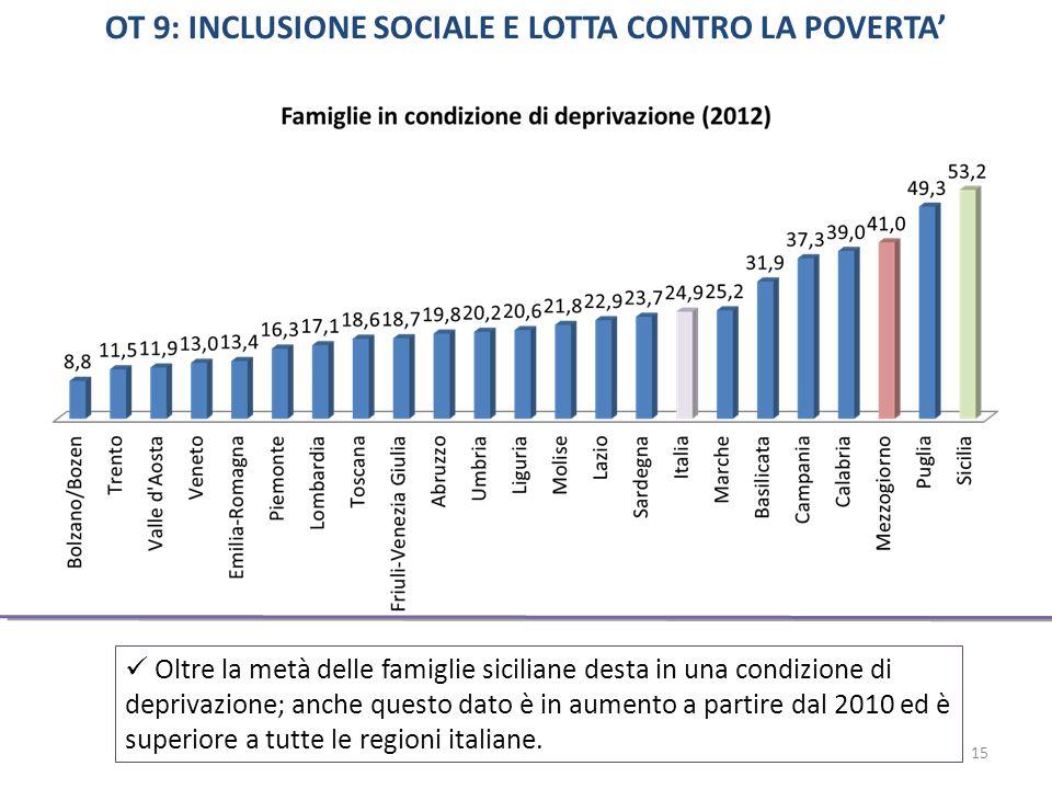 Oltre la metà delle famiglie siciliane desta in una condizione di deprivazione; anche questo dato è in aumento a partire dal 2010 ed è superiore a tutte le regioni italiane.