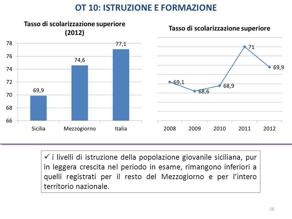 OT 10: ISTRUZIONE E FORMAZIONE i livelli di istruzione della popolazione giovanile siciliana, pur in leggera crescita nel periodo in esame, rimangono inferiori a quelli registrati per il resto del Mezzogiorno e per l'intero territorio nazionale.