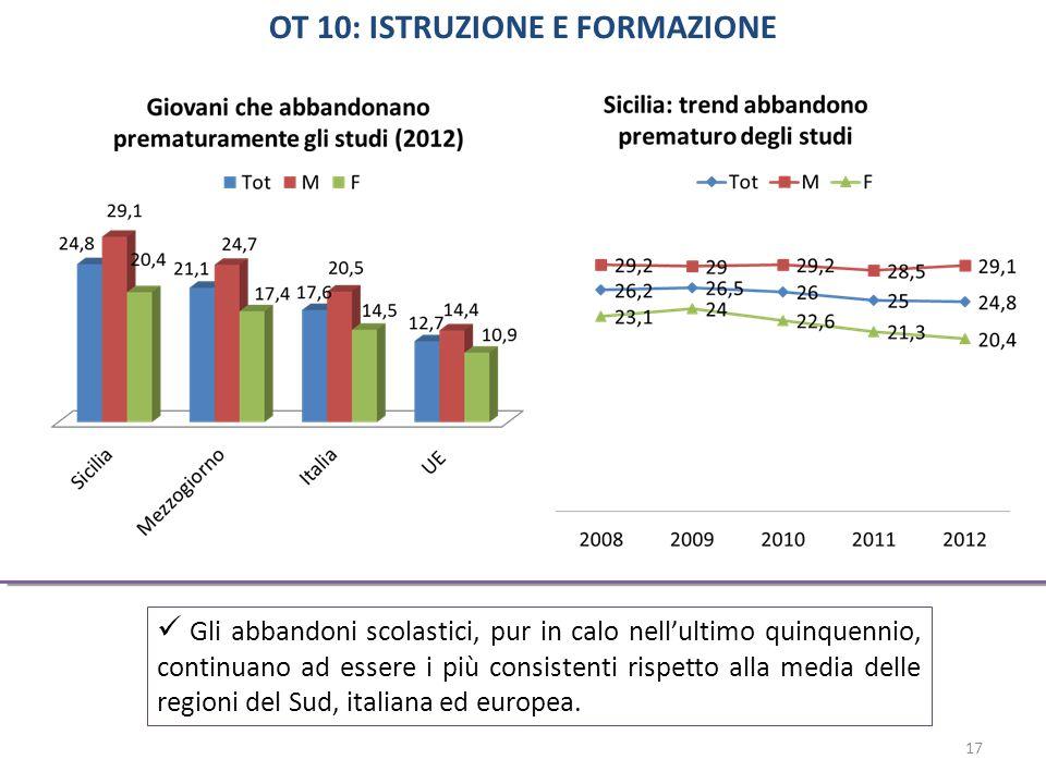 Gli abbandoni scolastici, pur in calo nell'ultimo quinquennio, continuano ad essere i più consistenti rispetto alla media delle regioni del Sud, italiana ed europea.