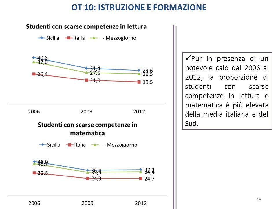 Pur in presenza di un notevole calo dal 2006 al 2012, la proporzione di studenti con scarse competenze in lettura e matematica è più elevata della media italiana e del Sud.