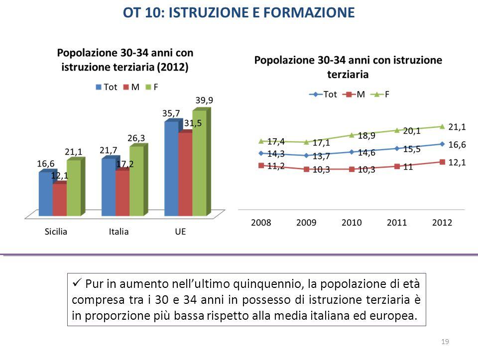 Pur in aumento nell'ultimo quinquennio, la popolazione di età compresa tra i 30 e 34 anni in possesso di istruzione terziaria è in proporzione più bassa rispetto alla media italiana ed europea.