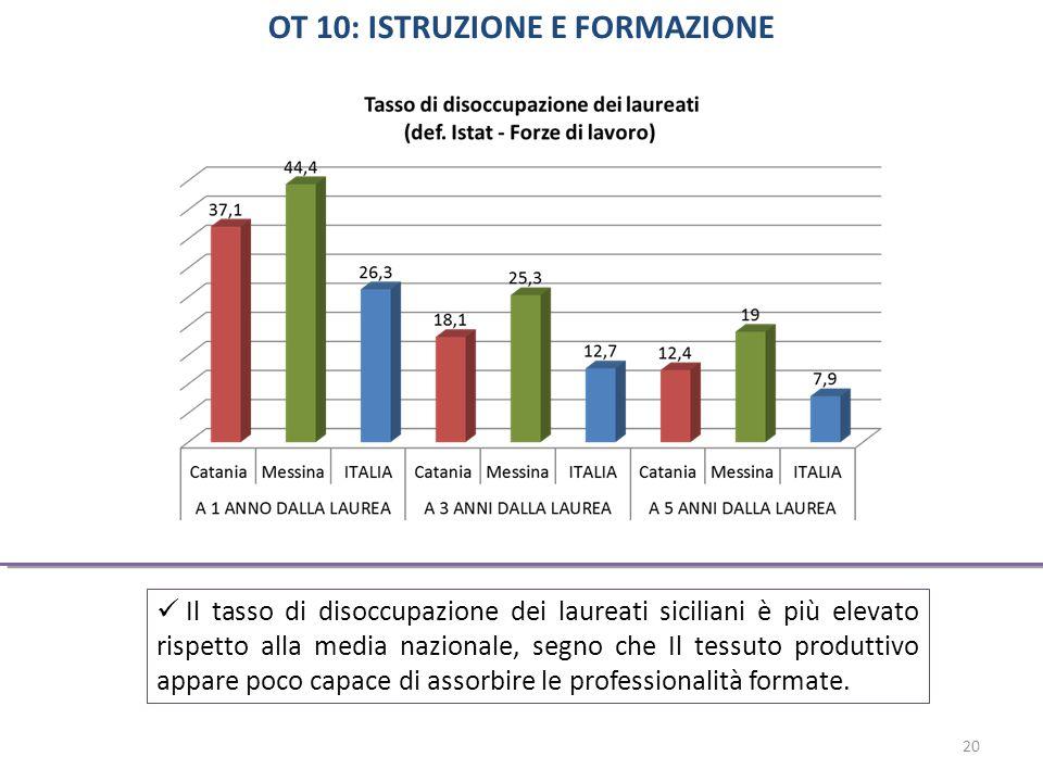 Il tasso di disoccupazione dei laureati siciliani è più elevato rispetto alla media nazionale, segno che Il tessuto produttivo appare poco capace di assorbire le professionalità formate.